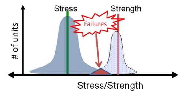 The intersection of the stress and strength curves is where failures occur