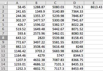 MCF raw data