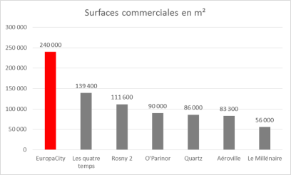 Surfaces commerciales en Ile de France