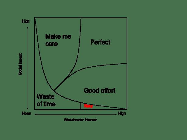 Valuing Social Impact - Impact Matrix