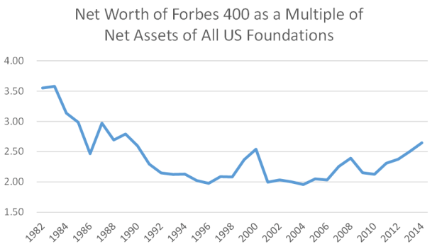 Forbes 400 vs. Foundations