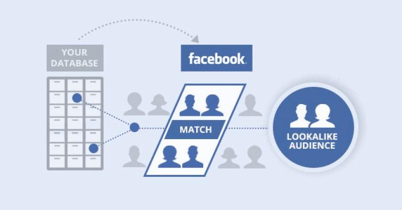 online fundraising ideas custom facebook audiences