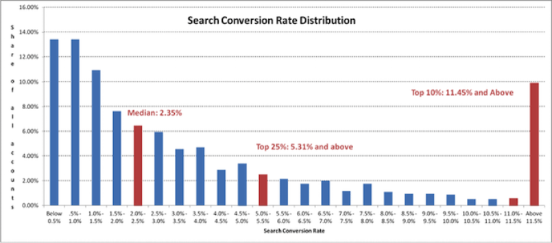 online fundraising ideas landing page conversion rates