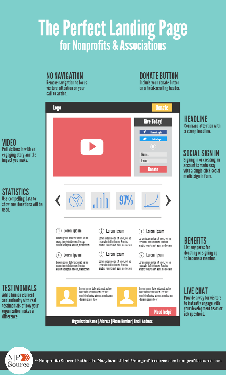 online fundraising ideas the perfect landing page