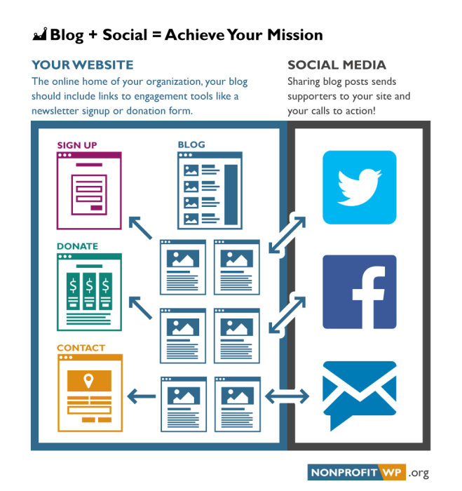 Blogs give you content to generate social media traffic back to your website. Your website houses the important calls to action like sign up, donate, and contact.