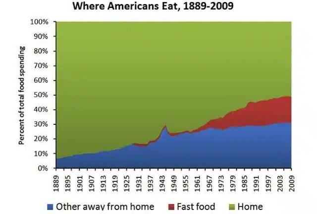 dove mangiano gli americani