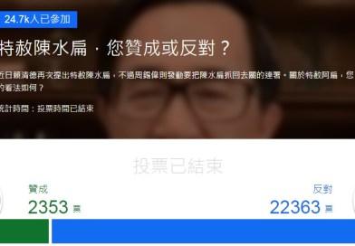 贊成或反對特赦陳水扁  投票結果竟有快10倍差距