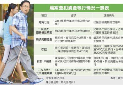 陳水扁:特赦是要與不要的問題,相信蔡總統有智慧處理  網:南韓/新加坡總統貪污是重罪,只有台灣貪污犯趴趴走還擾民!!