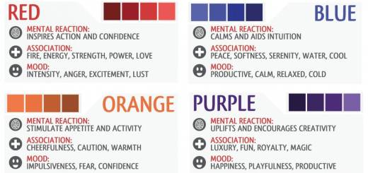 Color Mood Chart Fresh How to Create A Meditation Room In Your Home