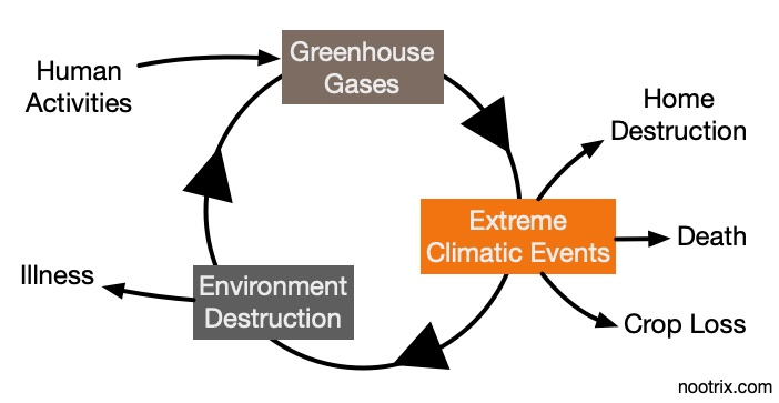 Climate Change and Carbon Emissions Vicious Circle Simplified