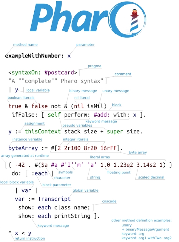 Pharo Smalltalk Syntax