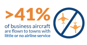 For communities far from airline hubs, #bizav is a transportation lifeline.