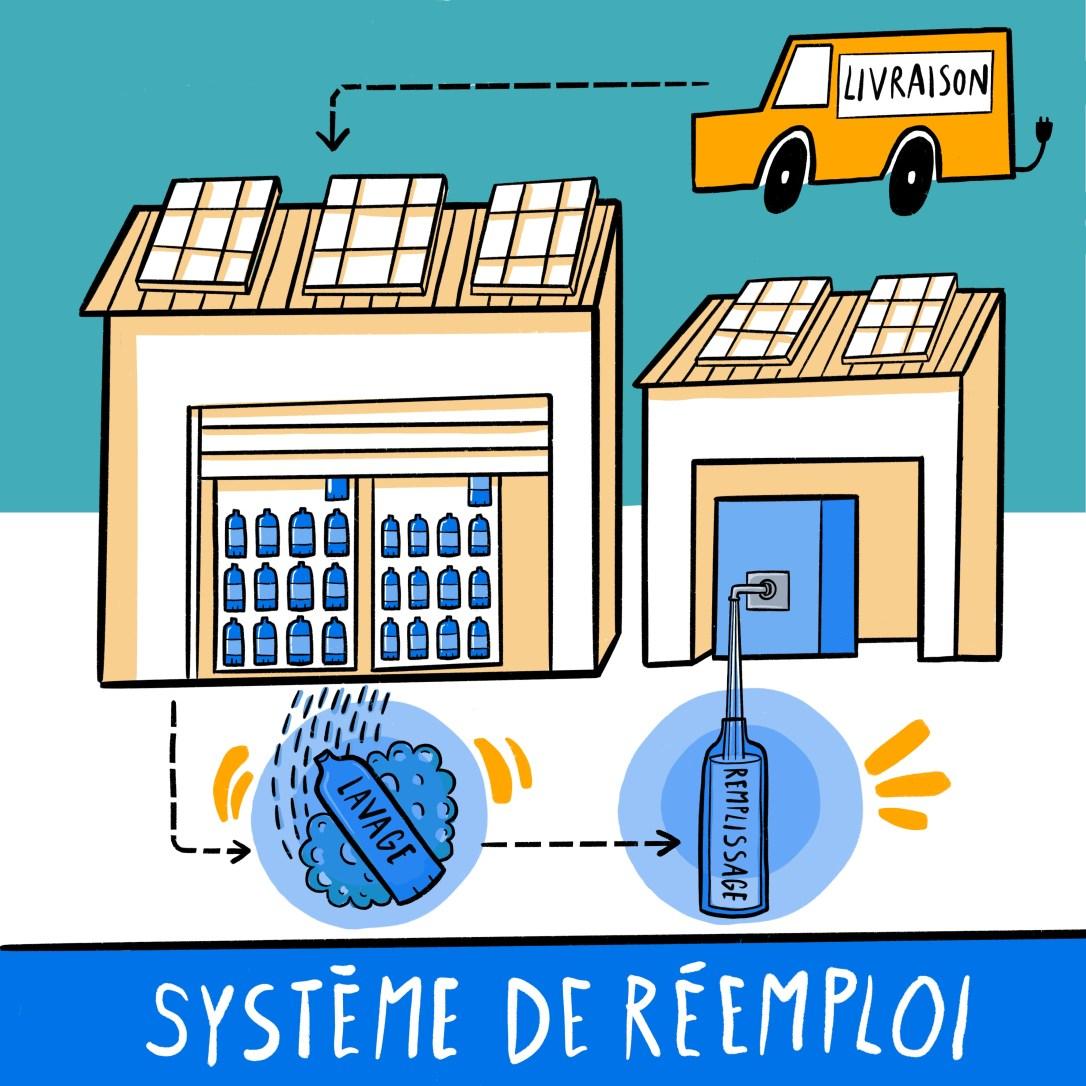 Illustration Système de réemploi