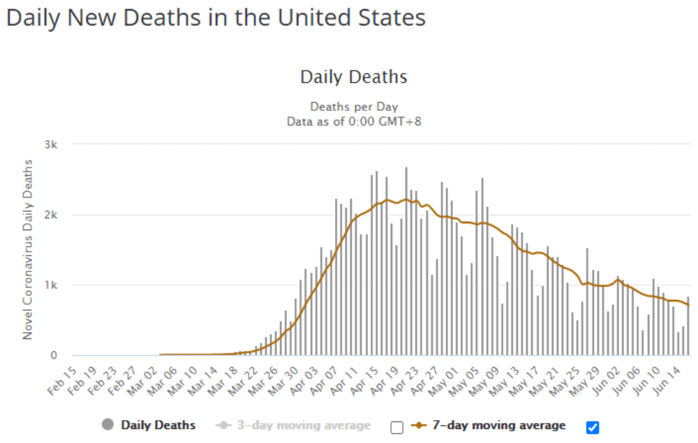 Daily Deaths Coronavirus US