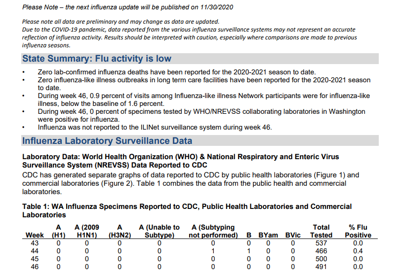 Washington State Flu Data