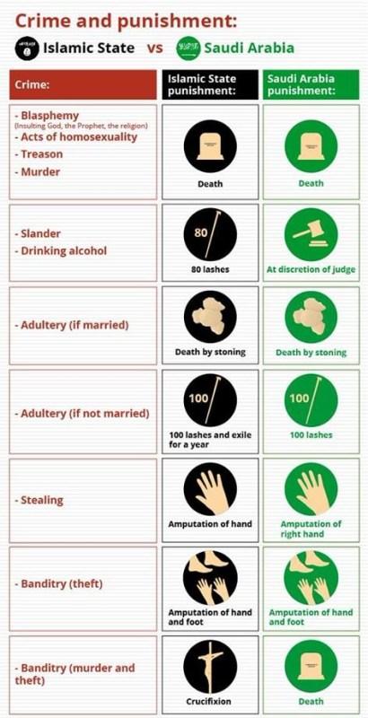 ISIS vs. Saudi Arabia