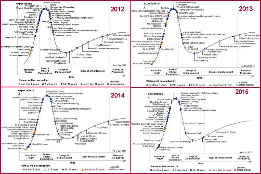 gartner-hype-2012-to-2015