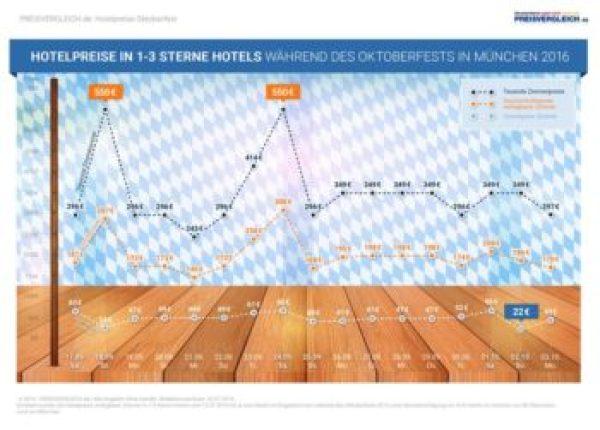 Preisvergleich_de_Infografik-Oktoberfest-Hotelpreise_1-3_Sterne-300dpi