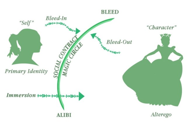 Diagram of role-playing studies terminology, including the relationship between bleed and alibi. Image by Mat Walker.