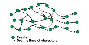8. The Braided Plot - Events and destiny lines.