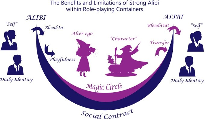 A diagram of the role-playing process, with two people entering the magic circle, playing witches and wizards, then leaving play mostly the same