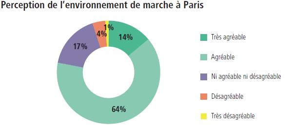 Perception de l'environnement de marche à Paris