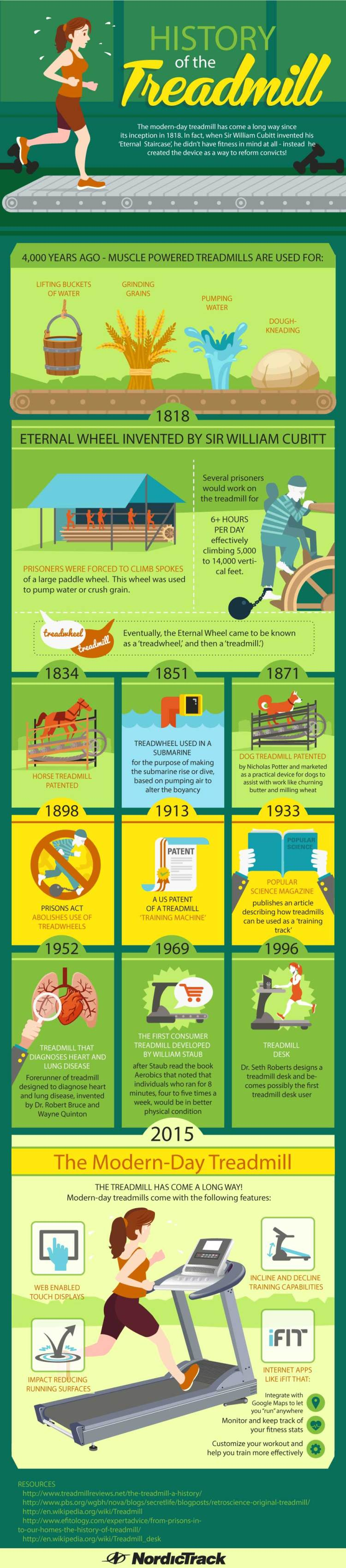 history of the treadmill infographic