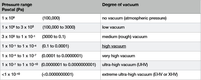 Table showing degrees of vacuum