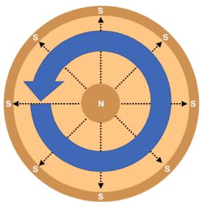Planar magnetron