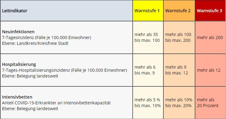 Warnstufen - Quelle: Niedersächsische Staatskanzlei