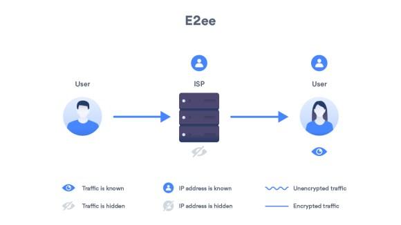End-to-end encryption explained | NordVPN