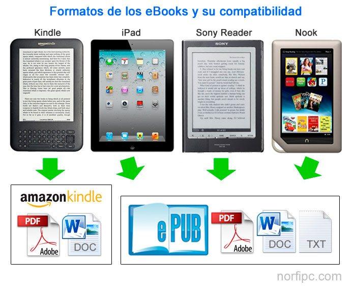 Como Crear Un EBook Para Leer, Compartirlo O Venderlo En