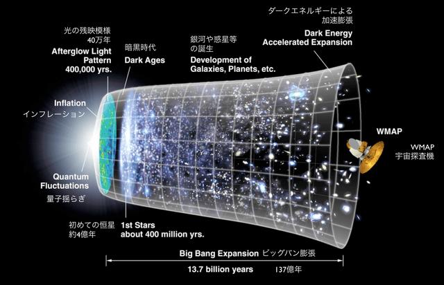 宇宙のインフレーション