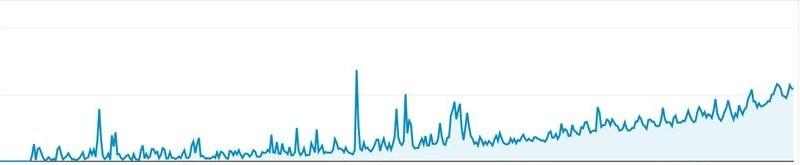 【グラフあり】数値で分かる成長の証。コツコツやれば確実に成果が出る。
