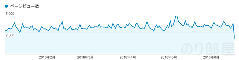 537666PV【歓喜】ブログのアクセス数が月10万PV達成しました! また累計アクセスも100万PV達成しました!!!