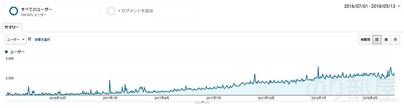 累計100万PVも達成!【歓喜】ブログのアクセス数が月10万PV達成しました! また累計アクセスも100万PV達成しました!!!