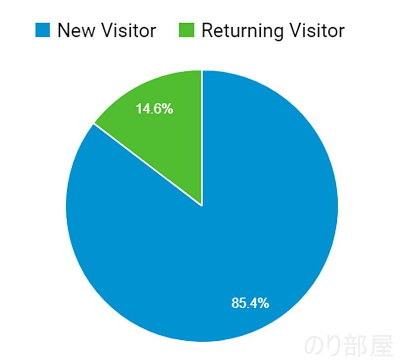 前回の課題の「常連を増やす」 【歓喜】ブログのアクセス数が月15万PV達成しました! 累計アクセスも150万PV達成しました!!! #ブログ