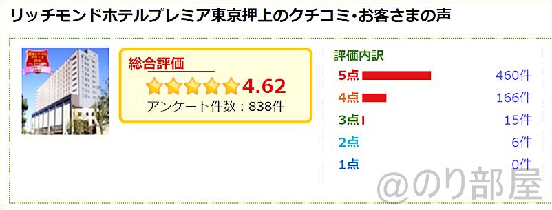 リッチモンドホテルプレミア東京押上は口コミ・総合評価が高い!  リッチモンドホテルプレミア東京押上の部屋がキレイでオススメ!スカイツリーが近くスーパーも近く快適!【評価・口コミ】