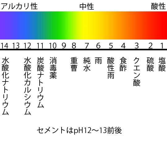 pH値濃度