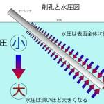 アンカー削孔と水圧図