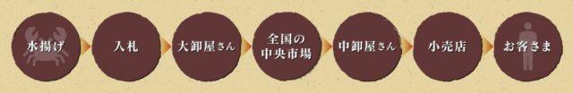 2019 カニ通販 口コミ ランキング 北釧水産