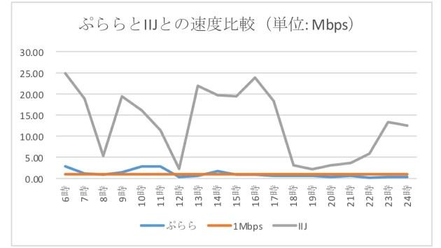 IIJmioの速度は速い