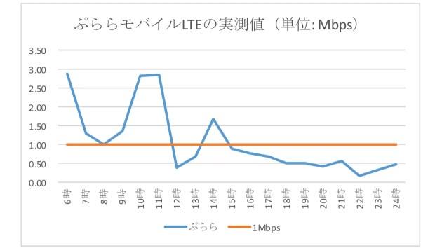ぷららモバイルLTEの速度計測結果