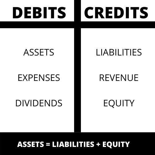DEBITS VS CREDITS HELP TOOL