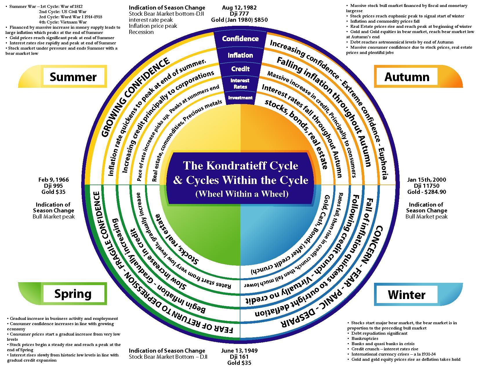 kondratieff-cycle