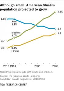 Number of Muslims in U.S.