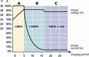 Chart showing voltage