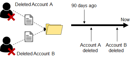User Definition Example: Account Deleted Less than 90 days ago