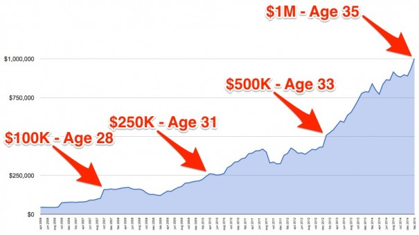 chart to a million dollars