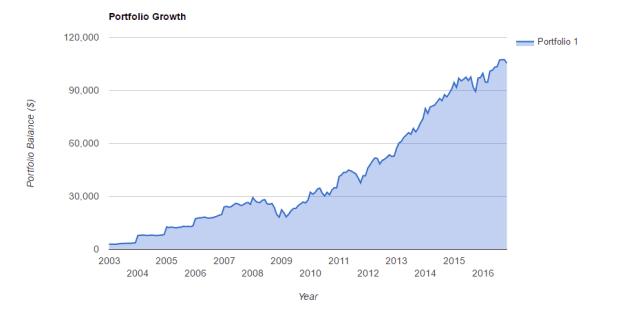 portfolio increases